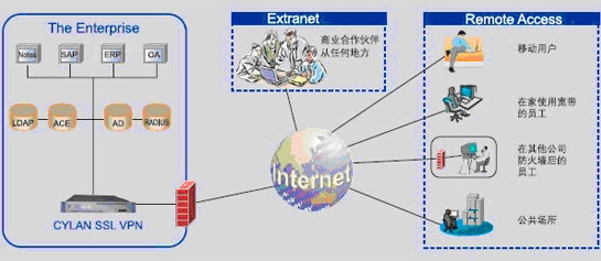 产品介绍: 赛蓝SGA 370A设备适合于小型规模的企业,它用于满足移动用户、分支机构、供应商、合作伙伴等对IT资源(如基于Web的应用、Unix应用、企业邮件系统、文件服务器、FTP服务器、远程控制、C/S应用系统等)的远程安全接入的需求。这样,企业就可以利用自身的网络平台,建立一个安全的VPN网络。所有远端用户的访问都是经过标准Web浏览器内置的加密套件进行加密并经过服务器端认证许可的,即经过授权用户只要能上网,就可以通过浏览器接入远程的应用服务器,建立安全SSL VPN隧道。赛蓝SGA设备利用浏览