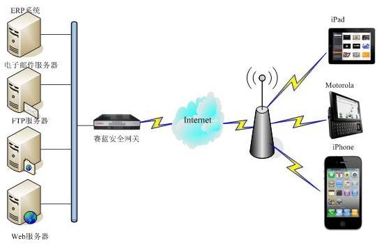 wcdma网络结构图_移动云SGA3000